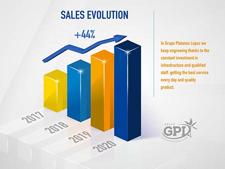 GPL - Sales Evolution